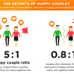 Here Are The Secrets to Having a Happy Relationship [INFOGRAPHIC]