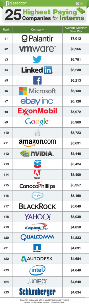25-Highest-Paying-Companies-for-Interns-301x1024