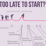 When is it Too Late to Start a Successful Company?