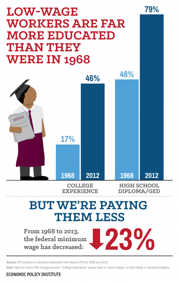 low-wage-education-01-23-2014-01.png