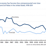 WHAT?! New Study Shows We Aren't Entrepreneurial Enough