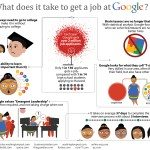 Want a Job at Google? This is How Hard it is to Get Hired
