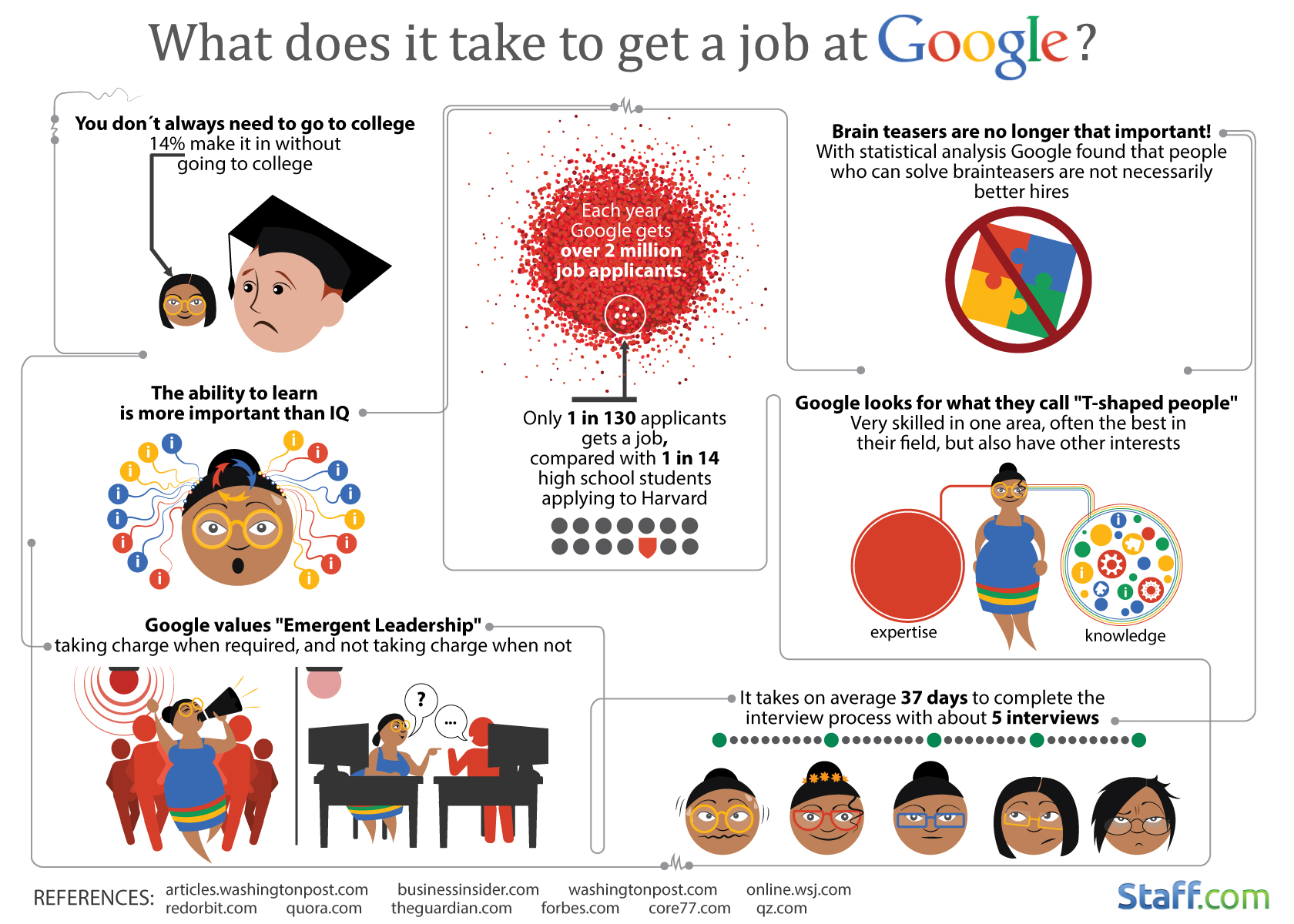 Want A Job At Google This Is How Hard It Is To Get Hired