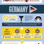 Fascinating Youtube Facts From Around the World You Never Knew [INFOGRAPHIC]