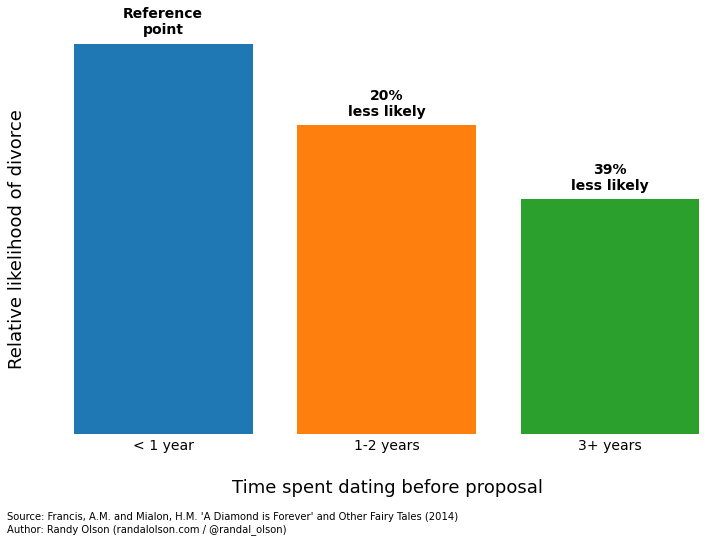 Average dating time before engagement