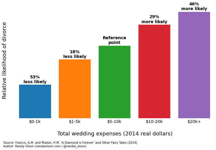 marriage-stability-wedding-expenses