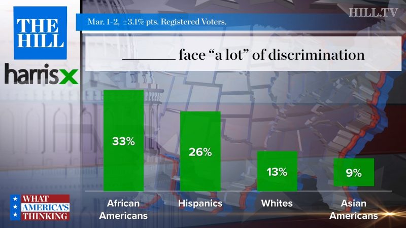 White People Feel They Face More Discrimination than Asian Americans, According to New Poll