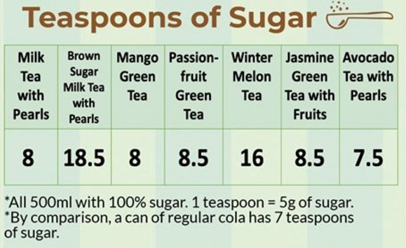 A private medical institution in Singapore has released a report warning milk tea drinkers about the high sugar content of the popular beverage.
